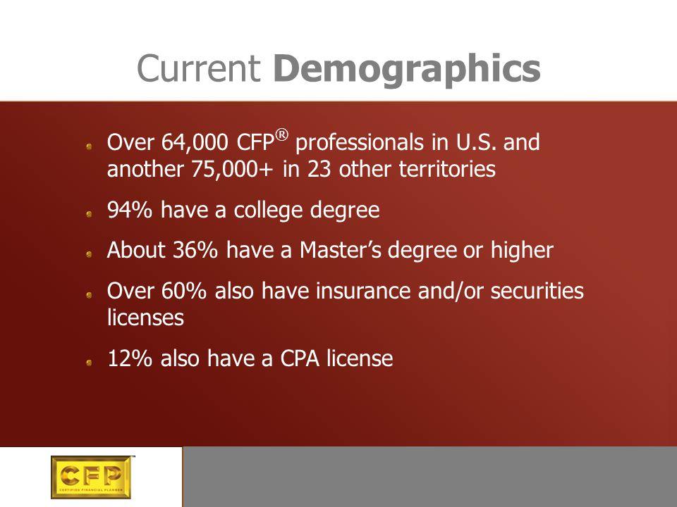 Current Demographics Over 64,000 CFP ® professionals in U.S.
