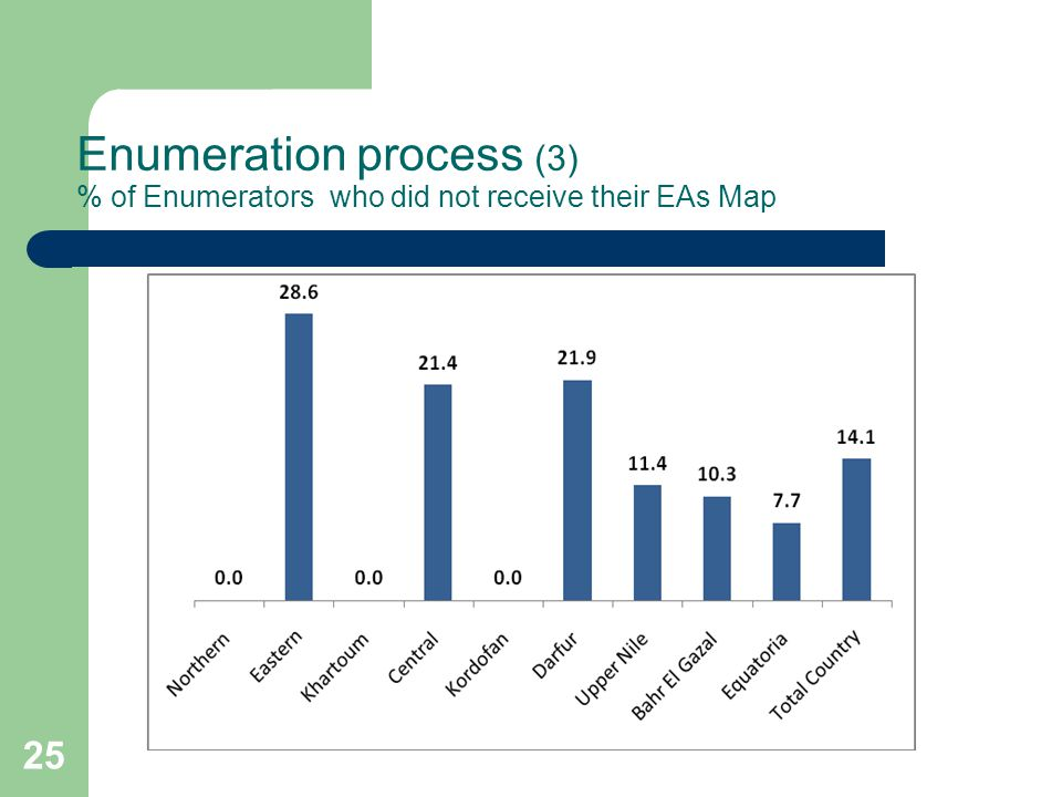 25 Enumeration process (3) % of Enumerators who did not receive their EAs Map