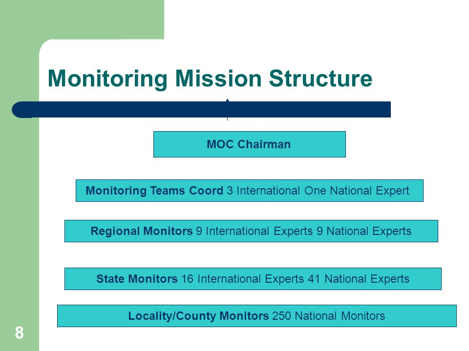 8 Monitoring Mission Structure Monitoring Teams Coord 3 International One National Expert Regional Monitors 9 International Experts 9 National Experts State Monitors 16 International Experts 41 National Experts Locality/County Monitors 250 National Monitors MOC Chairman