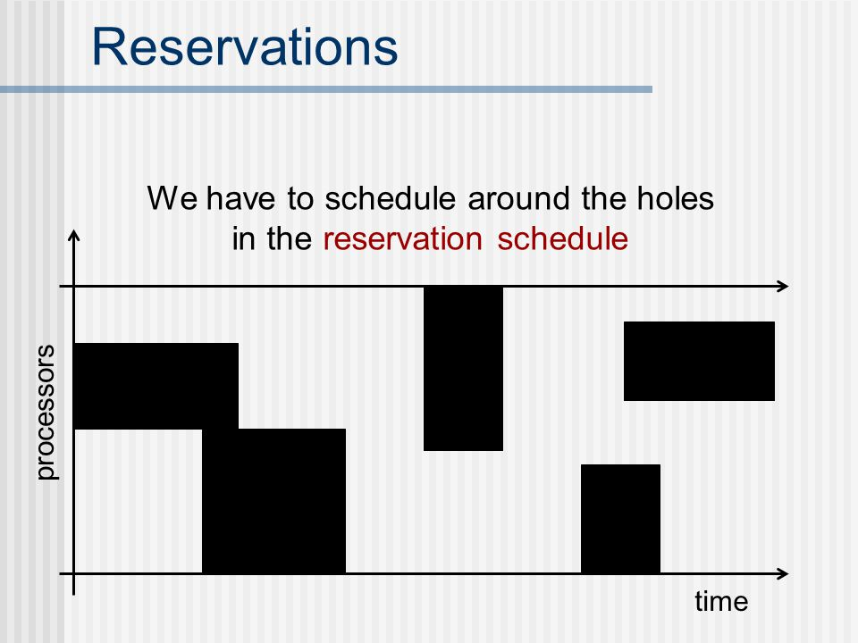 Reservations time processors We have to schedule around the holes in the reservation schedule