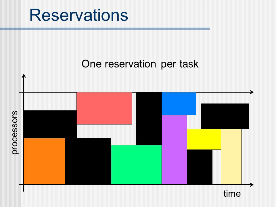 Reservations time processors One reservation per task