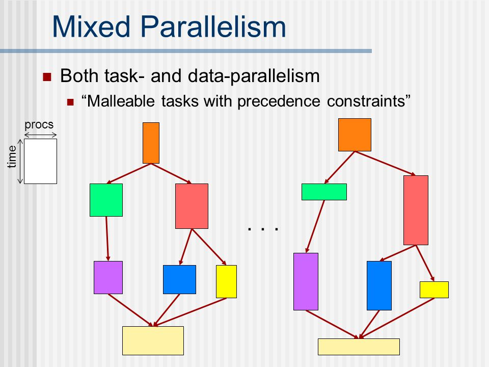 Mixed Parallelism Both task- and data-parallelism Malleable tasks with precedence constraints ...