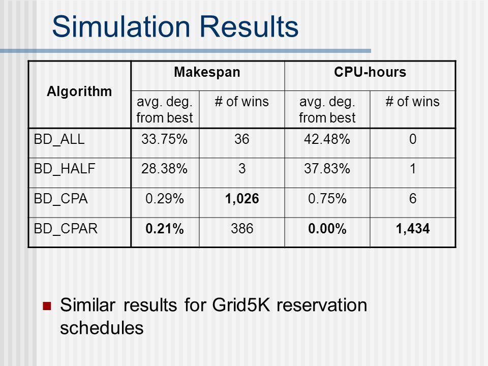 Simulation Results Algorithm MakespanCPU-hours avg.