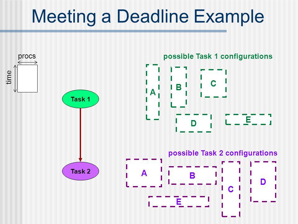 Meeting a Deadline Example E B A D C E D C B A time procs Task 1 Task 2 possible Task 1 configurations possible Task 2 configurations