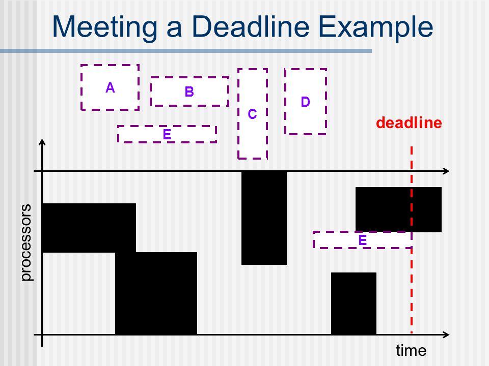 Meeting a Deadline Example time processors deadline E E B A D C