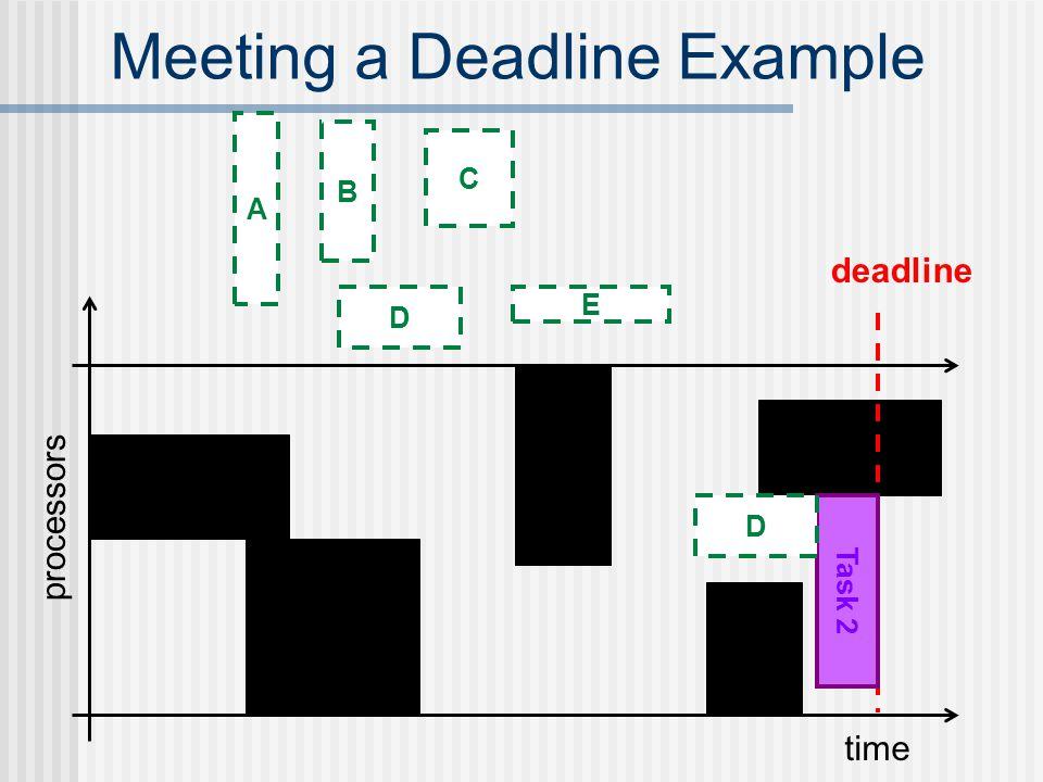 Meeting a Deadline Example time processors deadline Task 2 D E D C B A