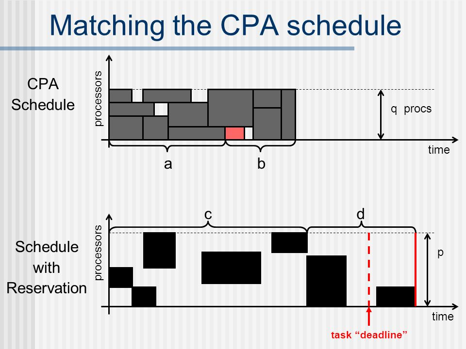 Matching the CPA schedule CPA Schedule time processors q procs ab Schedule with Reservation time processors p cd task deadline