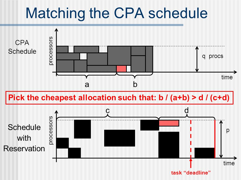 Matching the CPA schedule CPA Schedule time processors q procs ab Schedule with Reservation time processors p cd Pick the cheapest allocation such that: b / (a+b) > d / (c+d) task deadline