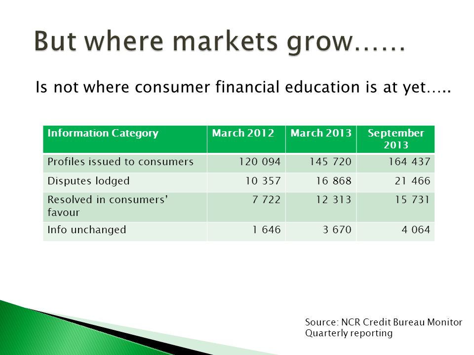Is not where consumer financial education is at yet…..