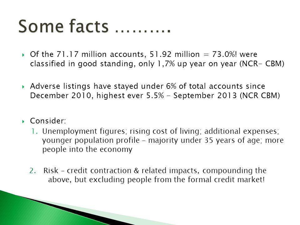  Of the 71.17 million accounts, 51.92 million = 73.0%.
