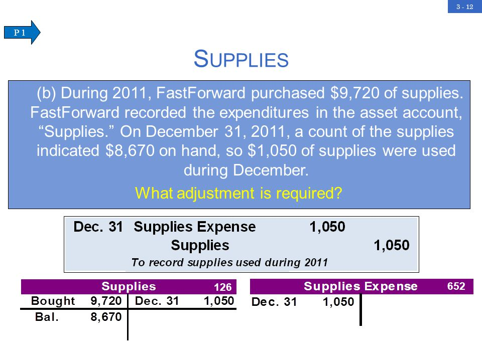 3 - 12 S UPPLIES (b) During 2011, FastForward purchased $9,720 of supplies.