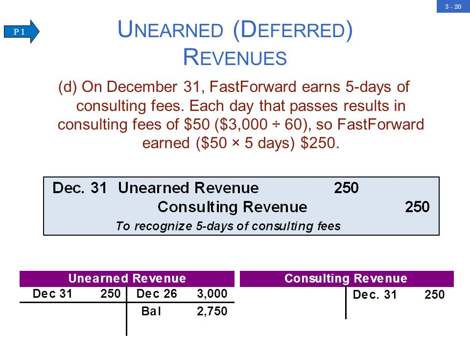 3 - 20 U NEARNED (D EFERRED ) R EVENUES (d) On December 31, FastForward earns 5-days of consulting fees.