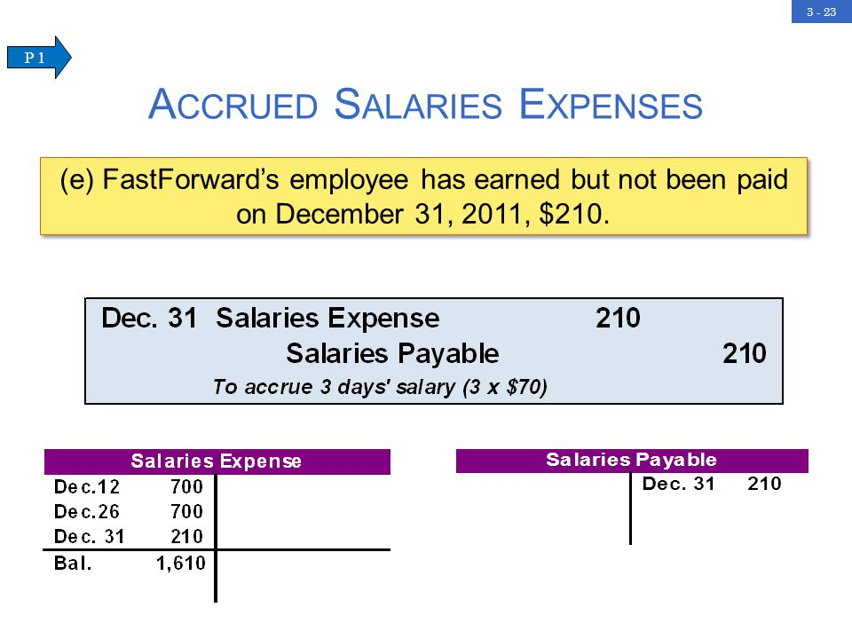 3 - 23 (e) FastForward's employee has earned but not been paid on December 31, 2011, $210.