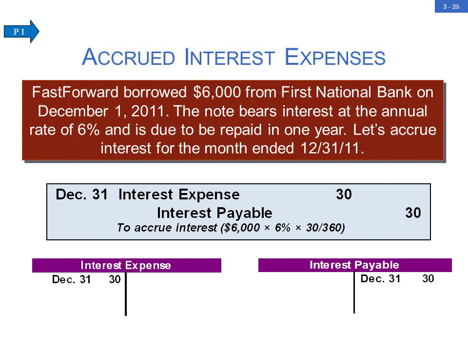 3 - 25 A CCRUED I NTEREST E XPENSES FastForward borrowed $6,000 from First National Bank on December 1, 2011.