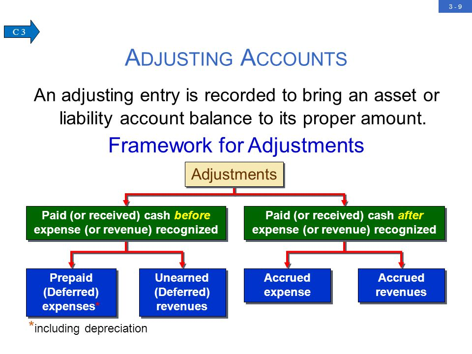 3 - 9 An adjusting entry is recorded to bring an asset or liability account balance to its proper amount.