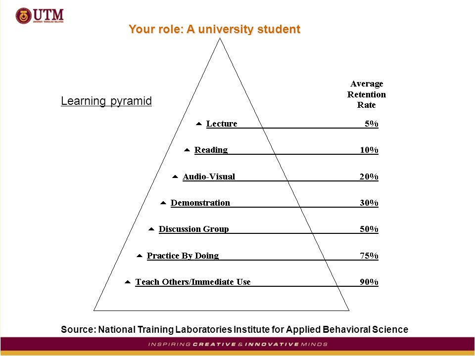 Your role: A university student Source: National Training Laboratories Institute for Applied Behavioral Science Learning pyramid