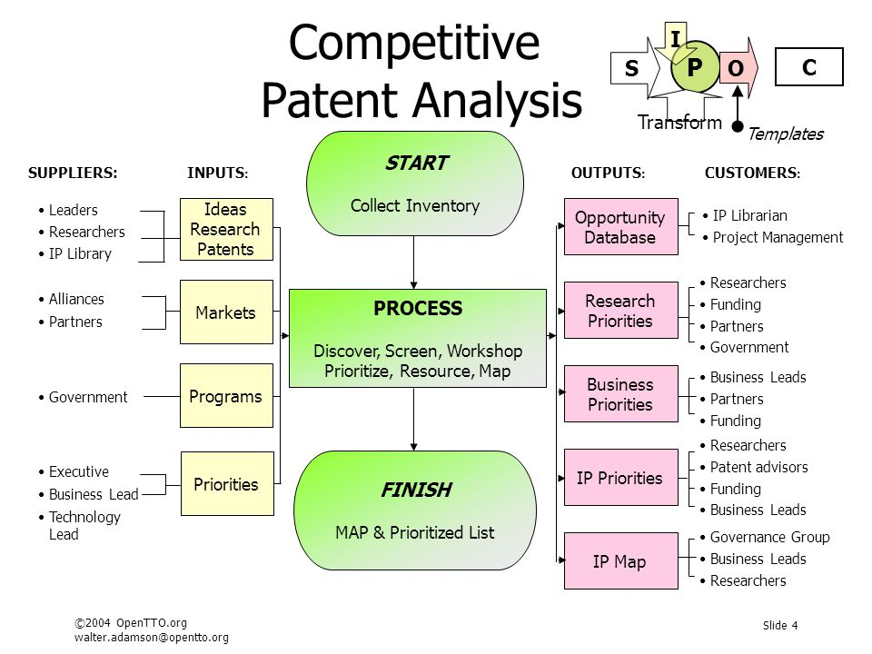 ©2004 OpenTTO.org walter.adamson@opentto.org Slide 4 Competitive Patent Analysis SUPPLIERS:INPUTS : OUTPUTS : CUSTOMERS : Leaders Researchers IP Library Alliances Partners IP Librarian Project Management Business Leads Partners Funding Researchers Funding Partners Government Researchers Patent advisors Funding Business Leads Governance Group Business Leads Researchers Government Executive Business Lead Technology Lead START Collect Inventory FINISH MAP & Prioritized List PROCESS Discover, Screen, Workshop Prioritize, Resource, Map Ideas Research Patents Markets Opportunity Database Business Priorities Research Priorities IP Priorities IP Map Programs Priorities Templates P C S O I Transform