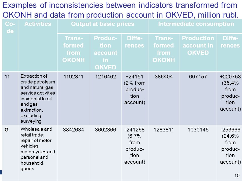 Examples of inconsistencies between indicators transformed from OKONH and data from production account in OKVED, million rubl.