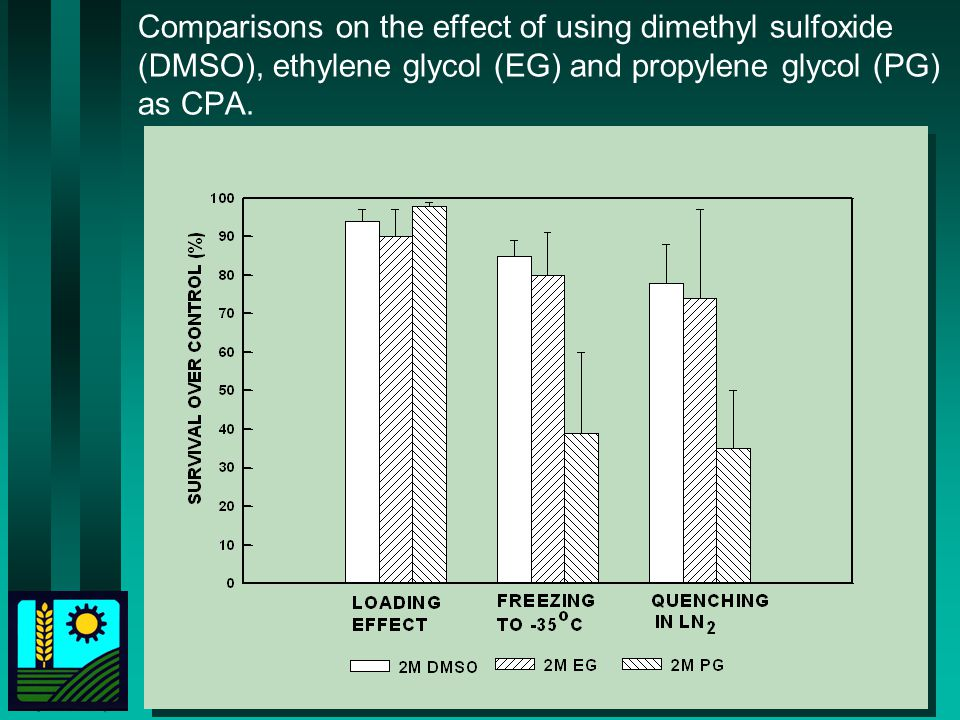 Comparisons on the effect of using dimethyl sulfoxide (DMSO), ethylene glycol (EG) and propylene glycol (PG) as CPA.