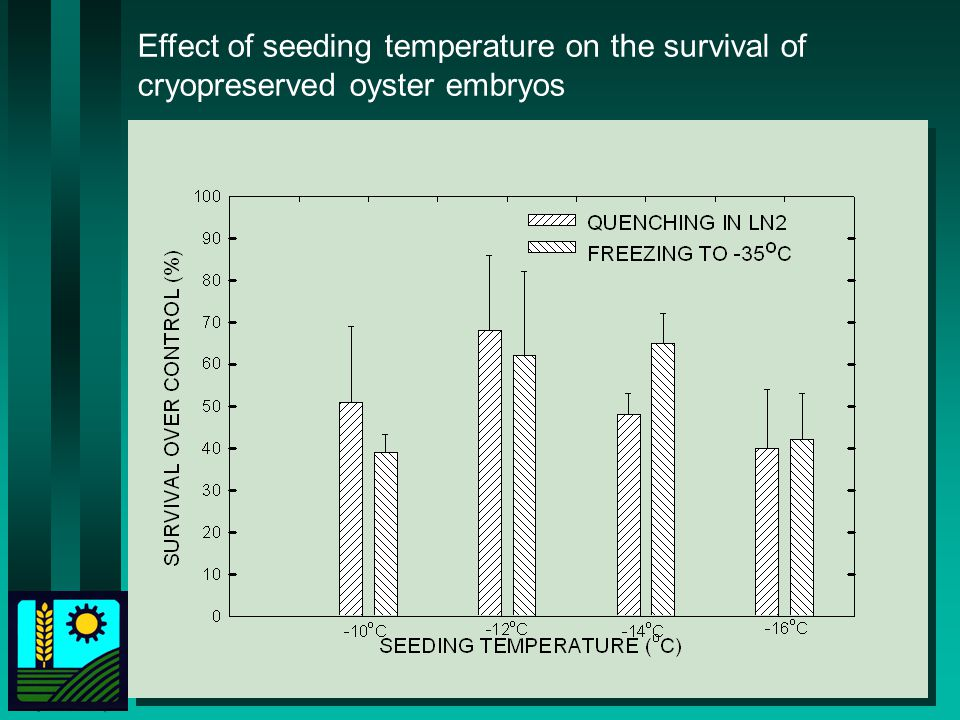 Effect of seeding temperature on the survival of cryopreserved oyster embryos