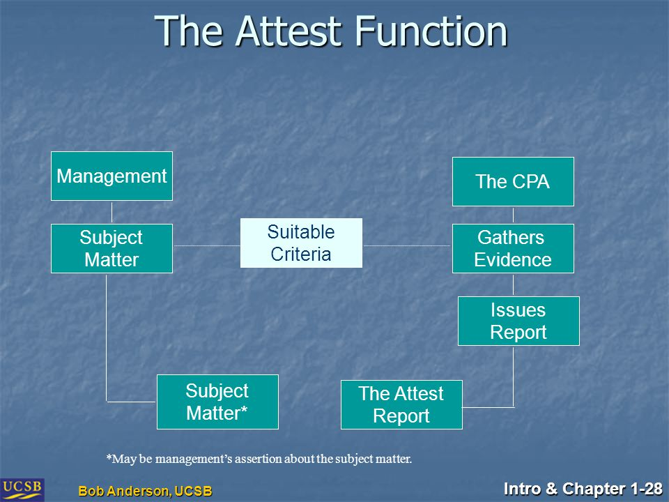 Intro & Chapter 1-28 Bob Anderson, UCSB The Attest Function Management Subject Matter Suitable Criteria The CPA Gathers Evidence Subject Matter* The Attest Report Issues Report *May be management's assertion about the subject matter.