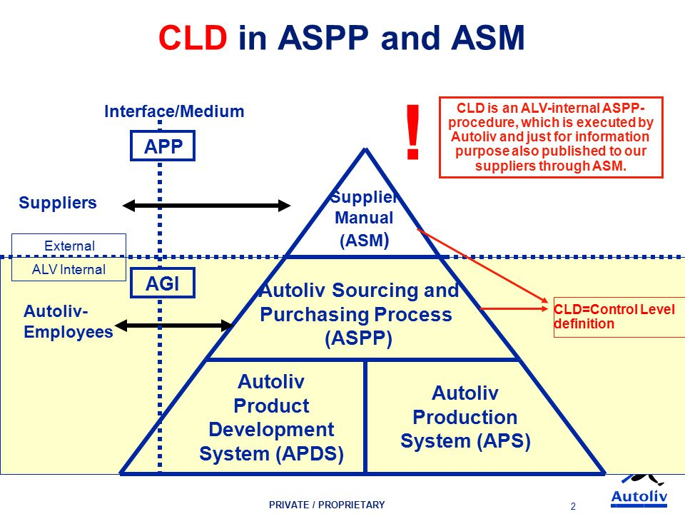 PRIVATE / PROPRIETARY 2 ALV Internal External APP Suppliers CLD in ASPP and ASM Autoliv Product Development System (APDS) Autoliv Production System (APS) Autoliv Sourcing and Purchasing Process (ASPP) Supplier Manual (ASM ) Autoliv- Employees AGI Interface/Medium CLD=Control Level definition CLD is an ALV-internal ASPP- procedure, which is executed by Autoliv and just for information purpose also published to our suppliers through ASM.