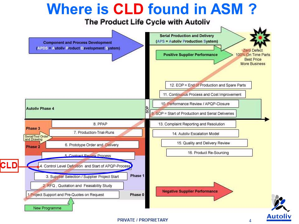 PRIVATE / PROPRIETARY 4 Where is CLD found in ASM CLD