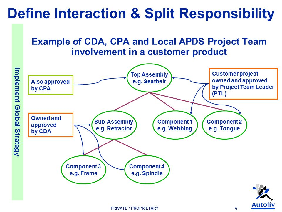 PRIVATE / PROPRIETARY 9 Example of CDA, CPA and Local APDS Project Team involvement in a customer product Top Assembly e.g.