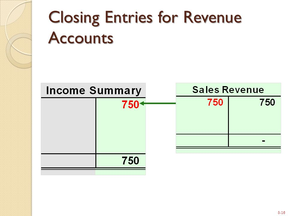 5-16 Closing Entries for Revenue Accounts