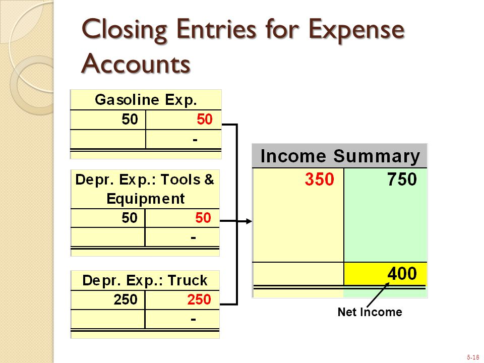 5-18 Closing Entries for Expense Accounts Net Income