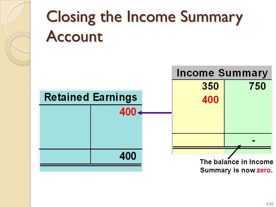 5-20 The balance in Income Summary is now zero. Closing the Income Summary Account