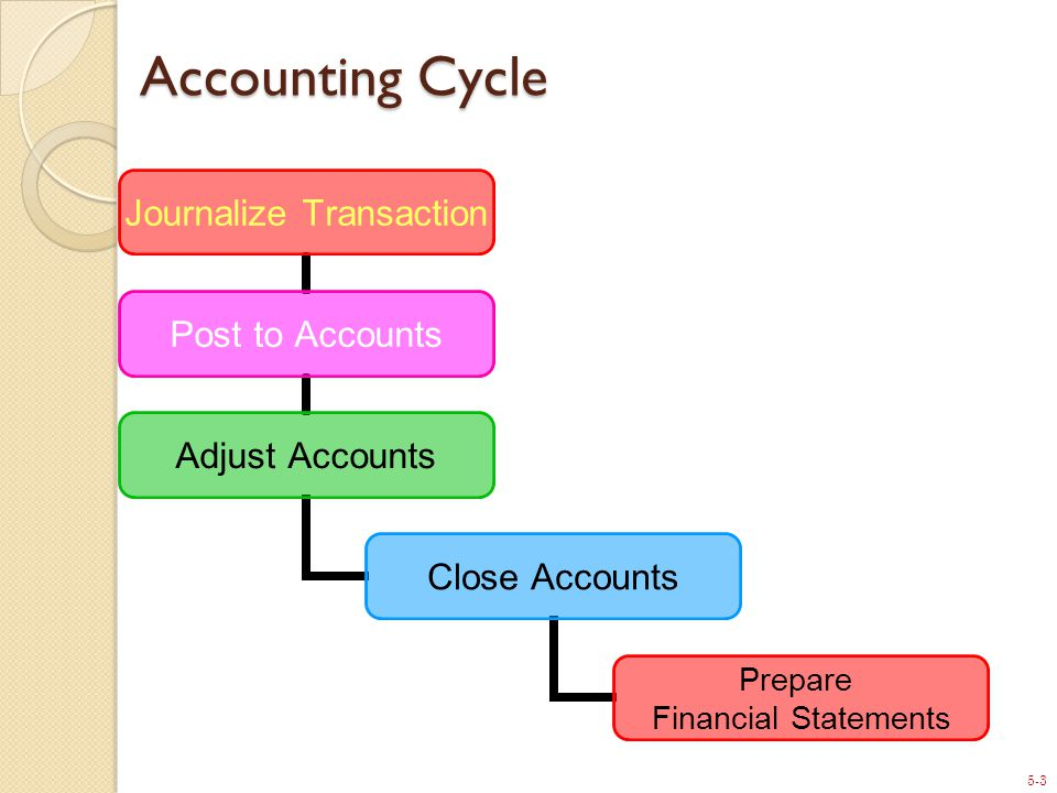 5-24 24 After-Closing Trial Balance List of permanent accounts and their balances after posting closing entries Total debits and credits must be equal