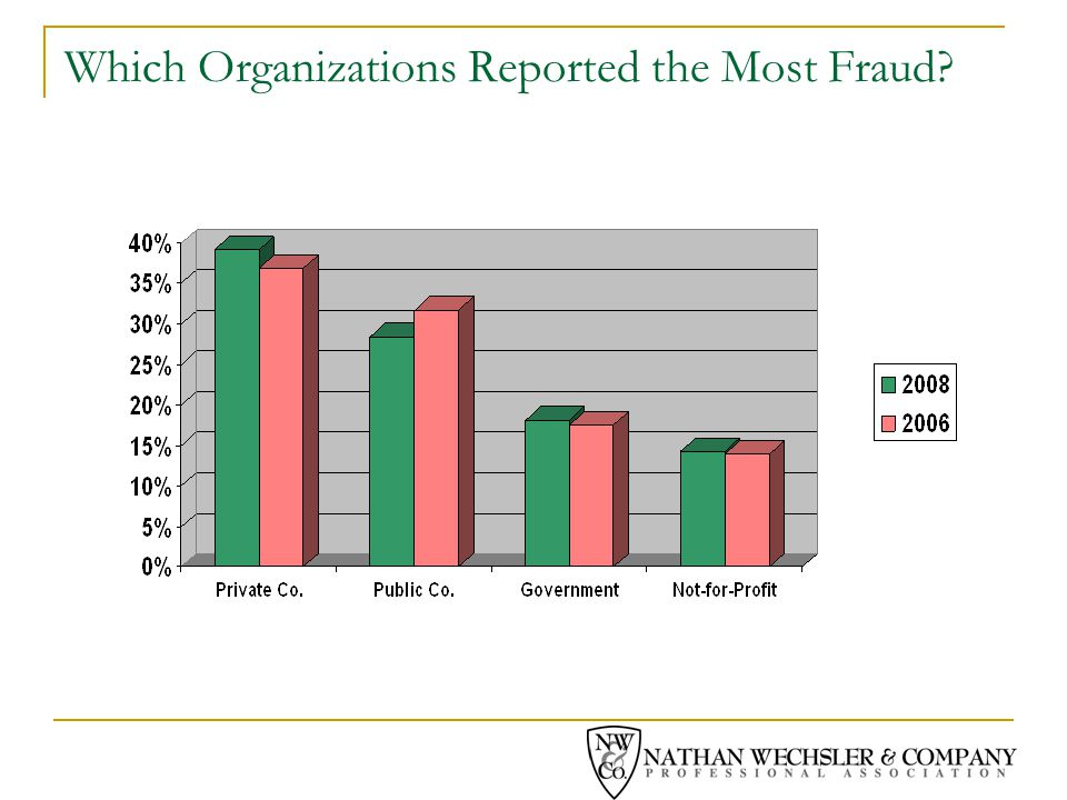 Which Organizations Reported the Most Fraud