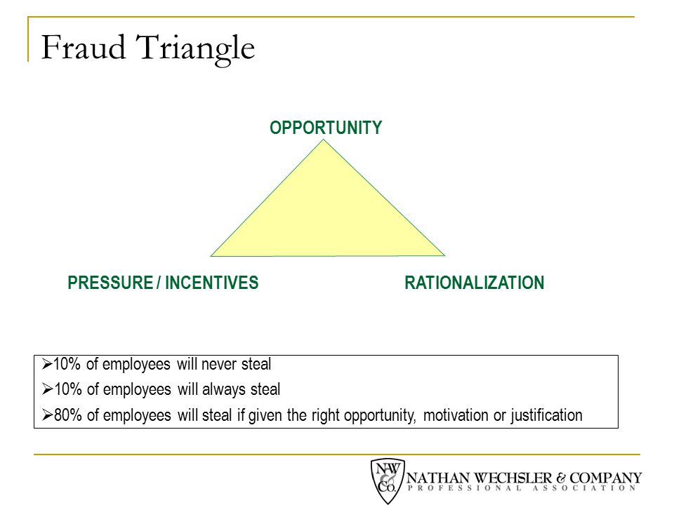 Fraud Triangle OPPORTUNITY PRESSURE / INCENTIVESRATIONALIZATION  10% of employees will never steal  10% of employees will always steal  80% of employees will steal if given the right opportunity, motivation or justification