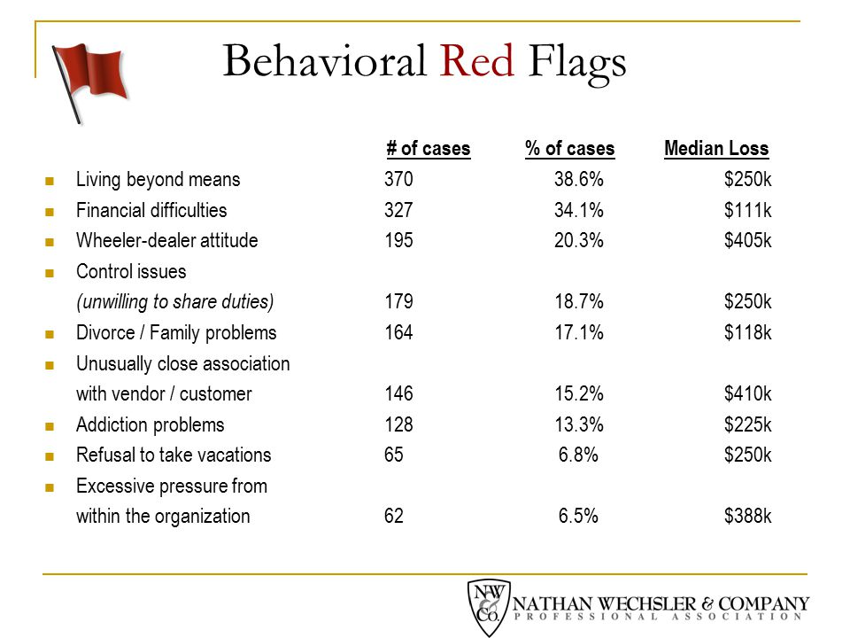 Behavioral Red Flags # of cases % of cases Median Loss Living beyond means 37038.6%$250k Financial difficulties32734.1%$111k Wheeler-dealer attitude19520.3% $405k Control issues (unwilling to share duties) 17918.7%$250k Divorce / Family problems16417.1%$118k Unusually close association with vendor / customer14615.2%$410k Addiction problems12813.3%$225k Refusal to take vacations65 6.8%$250k Excessive pressure from within the organization62 6.5%$388k