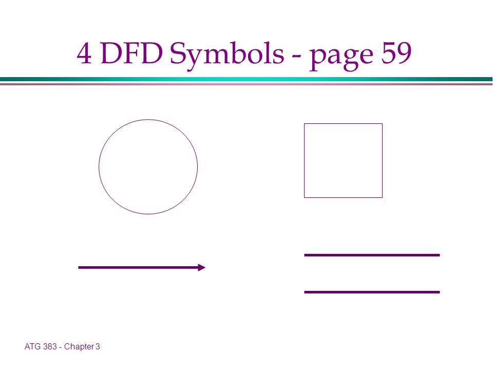 ATG 383 - Chapter 3 4 DFD Symbols - page 59
