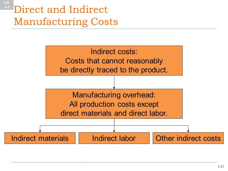 2-12 Direct and Indirect Manufacturing Costs Indirect costs: Costs that cannot reasonably be directly traced to the product.