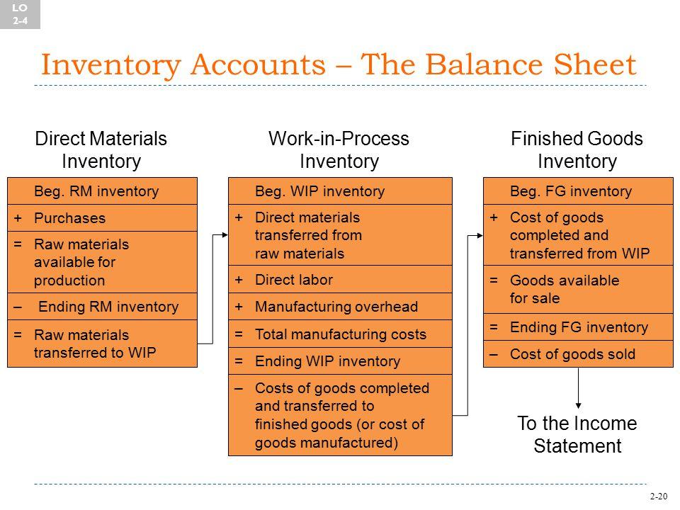 2-20 Inventory Accounts – The Balance Sheet Beg.