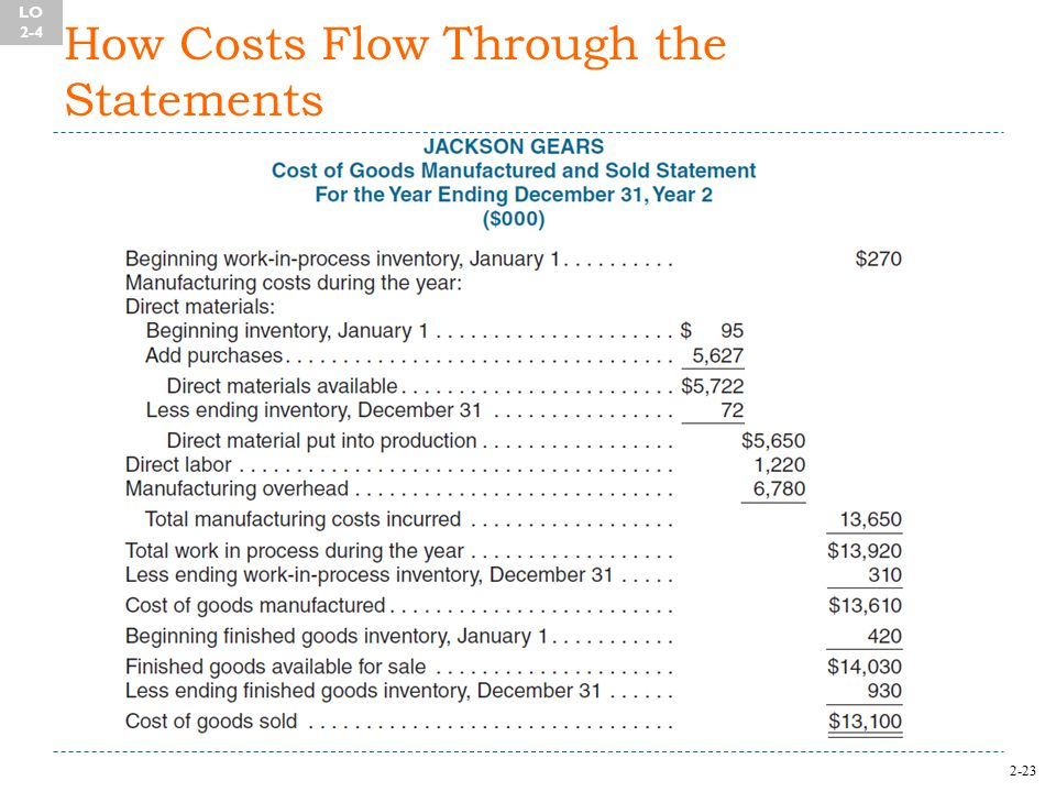2-23 How Costs Flow Through the Statements LO 2-4