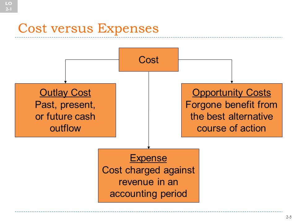 2-5 Cost versus Expenses Cost Outlay Cost Past, present, or future cash outflow Opportunity Costs Forgone benefit from the best alternative course of action Expense Cost charged against revenue in an accounting period LO 2-1