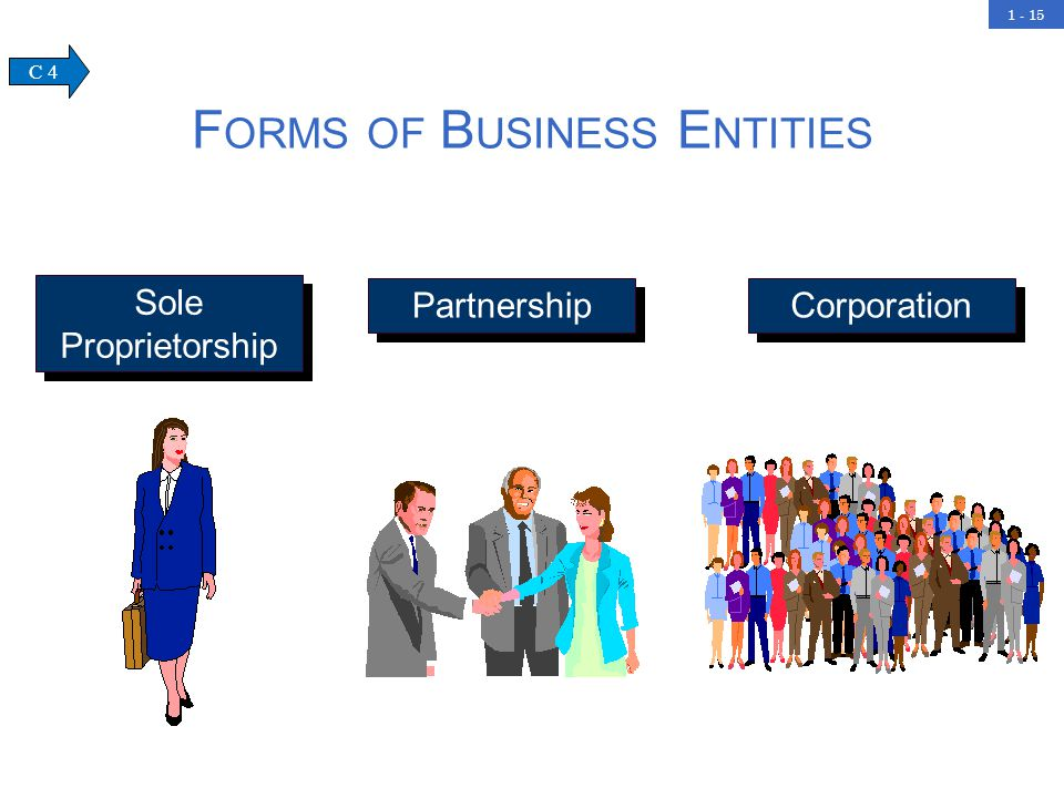1 - 15 F ORMS OF B USINESS E NTITIES Sole Proprietorship Partnership Corporation C 4