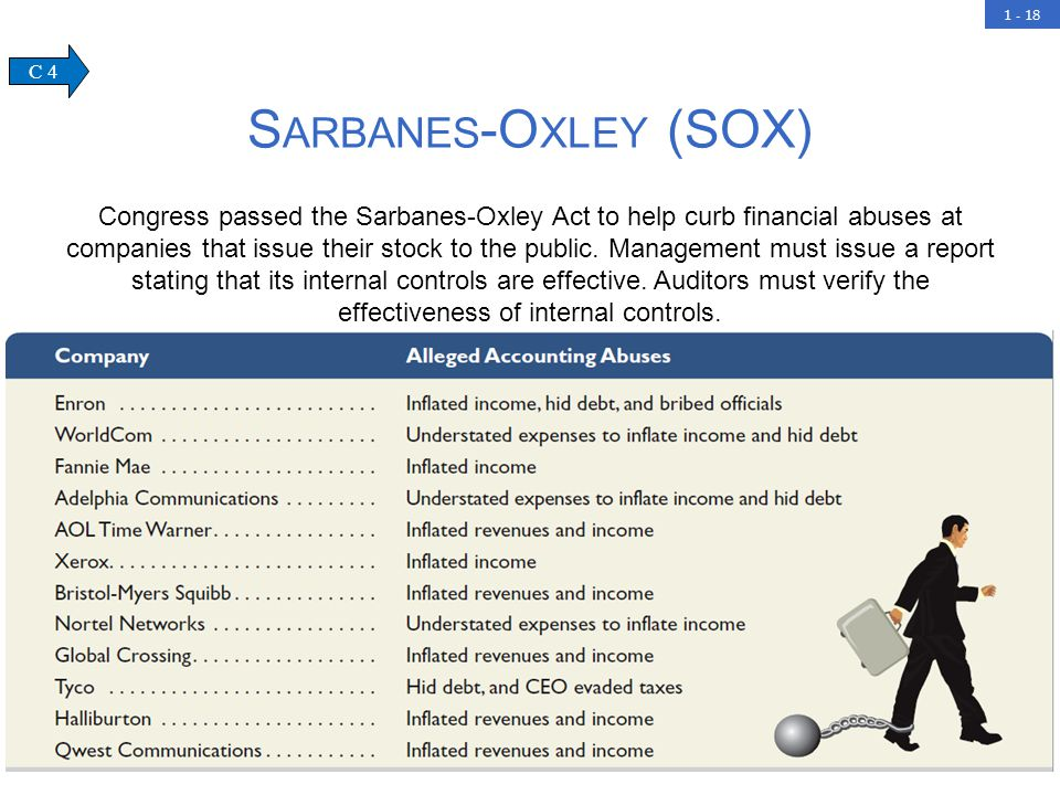 1 - 18 S ARBANES -O XLEY (SOX) Congress passed the Sarbanes-Oxley Act to help curb financial abuses at companies that issue their stock to the public.