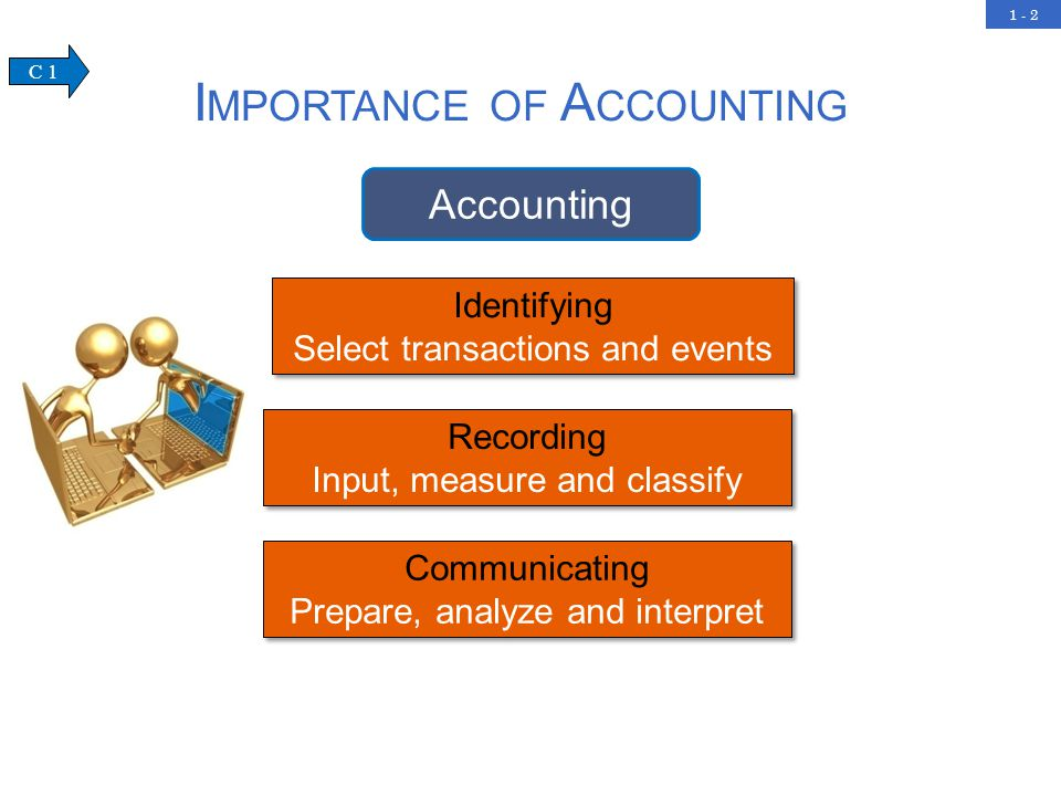 1 - 2 Identifying Select transactions and events Recording Input, measure and classify Recording Input, measure and classify Communicating Prepare, analyze and interpret Communicating Prepare, analyze and interpret I MPORTANCE OF A CCOUNTING Accounting C 1