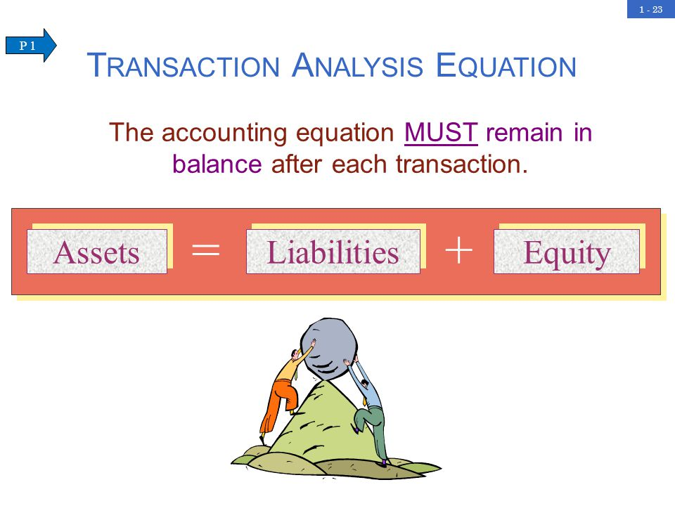 1 - 23 T RANSACTION A NALYSIS E QUATION The accounting equation MUST remain in balance after each transaction.