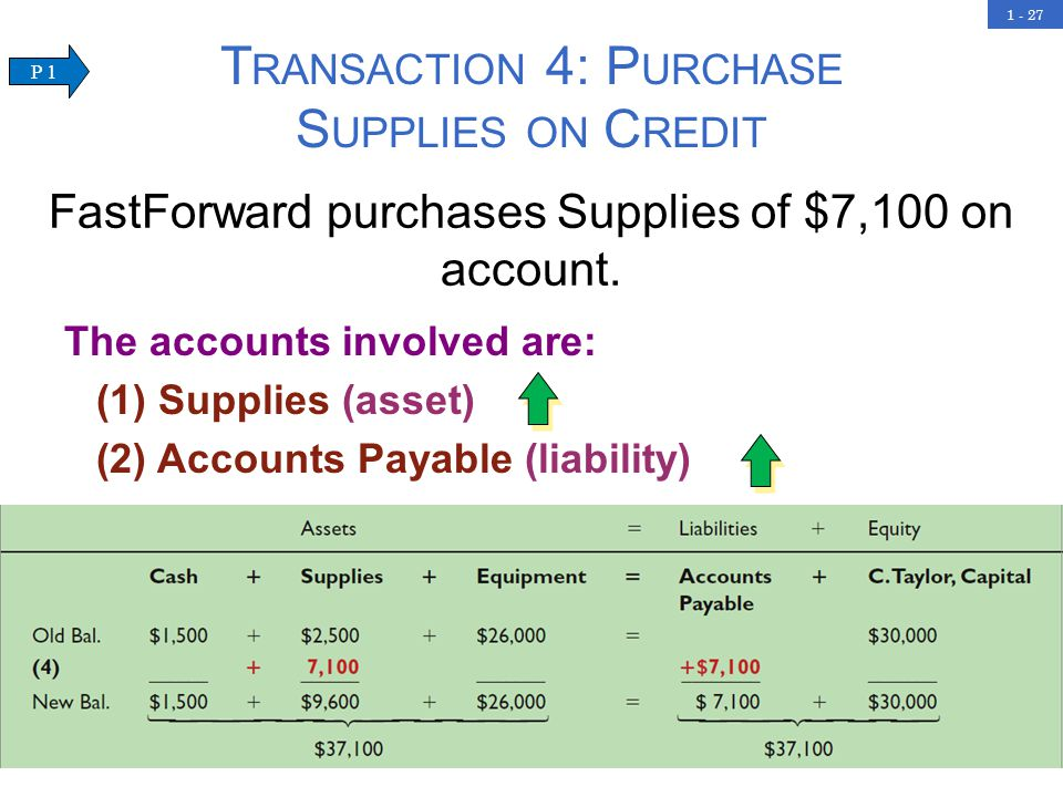 1 - 27 T RANSACTION 4: P URCHASE S UPPLIES ON C REDIT The accounts involved are: (1) Supplies (asset) (2) Accounts Payable (liability) FastForward purchases Supplies of $7,100 on account.