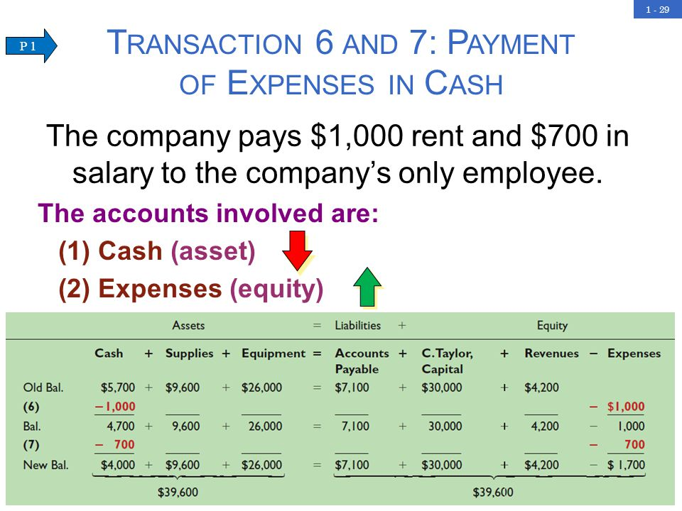 1 - 29 T RANSACTION 6 AND 7: P AYMENT OF E XPENSES IN C ASH The accounts involved are: (1) Cash (asset) (2) Expenses (equity) The company pays $1,000 rent and $700 in salary to the company's only employee.