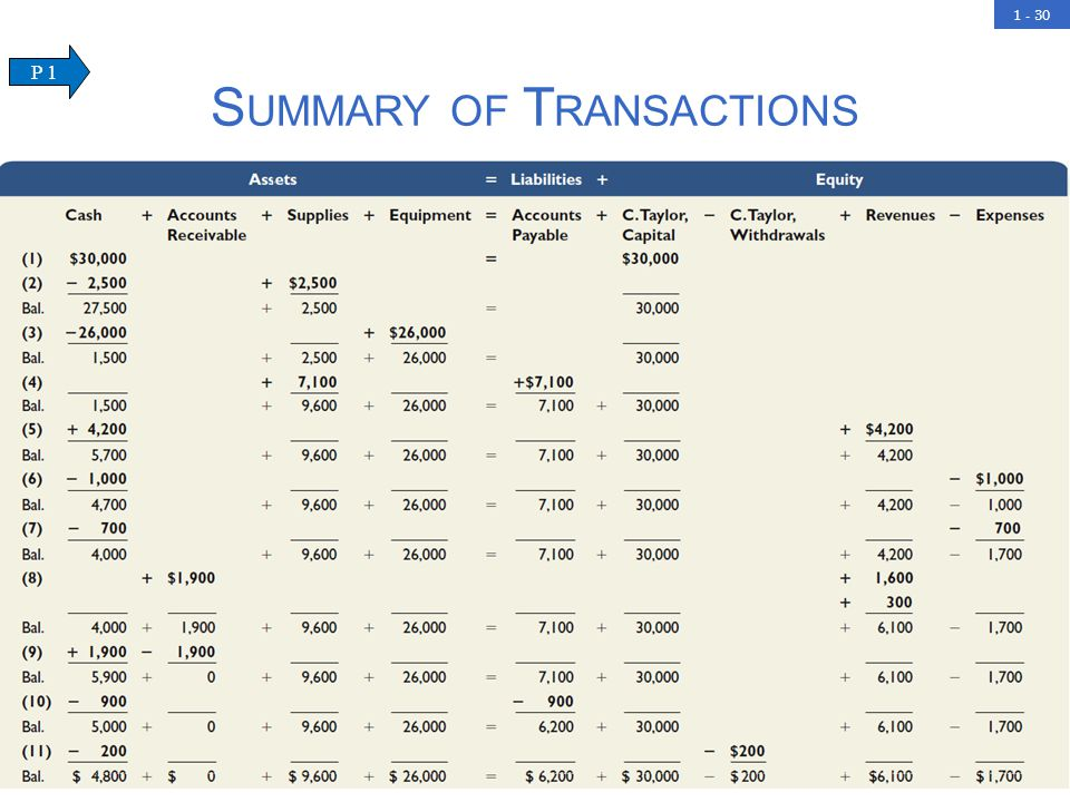 1 - 30 S UMMARY OF T RANSACTIONS Other transactions were executed during December and the summary of all transactions is shown below: P 1