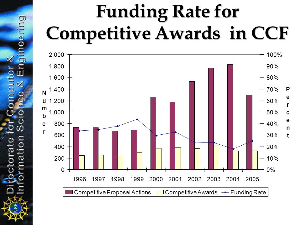 Funding Rate for Competitive Awards in CCF 0 200 400 600 800 1,000 1,200 1,400 1,600 1,800 2,000 1996199719981999200020012002200320042005 N u m b e r