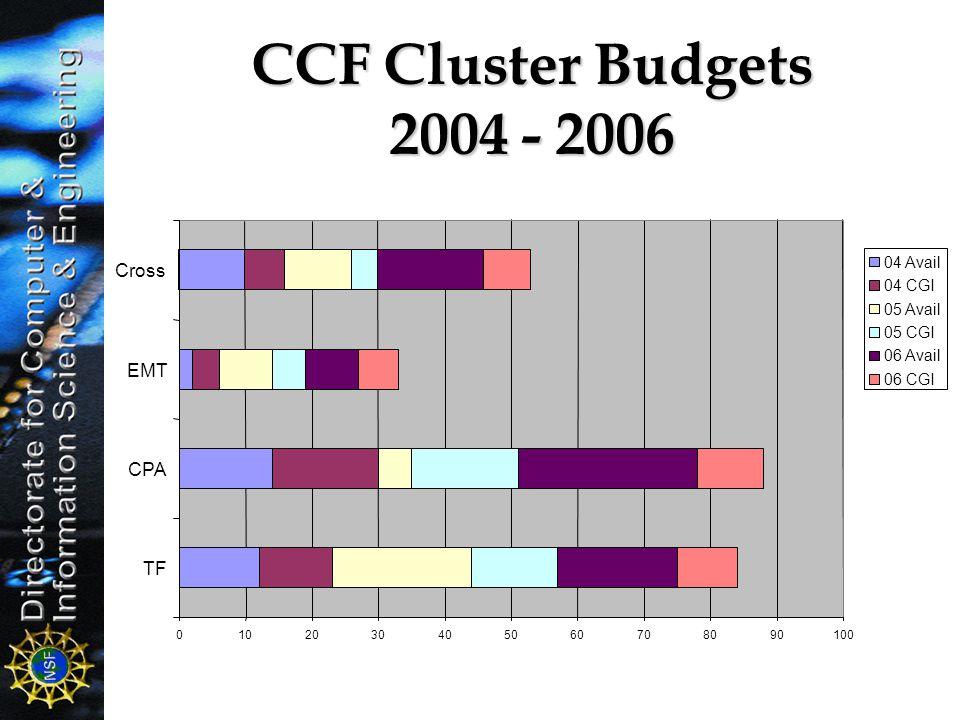 CCF Cluster Budgets 2004 - 2006 0102030405060708090100 TF CPA EMT Cross 04 Avail 04 CGI 05 Avail 05 CGI 06 Avail 06 CGI