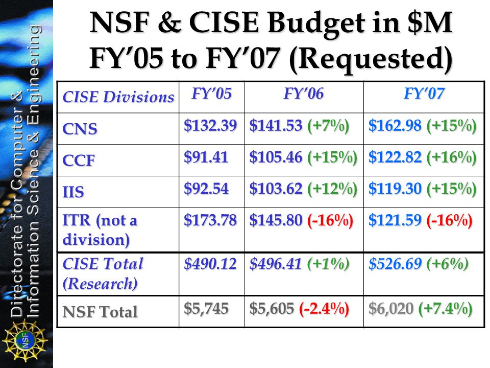 NSF & CISE Budget in $M FY'05 to FY'07 (Requested) CISE Divisions FY'05FY'06FY'07 CNS $132.39 $141.53 (+7%) $162.98 (+15%) CCF $91.41 $105.46 (+15%) $